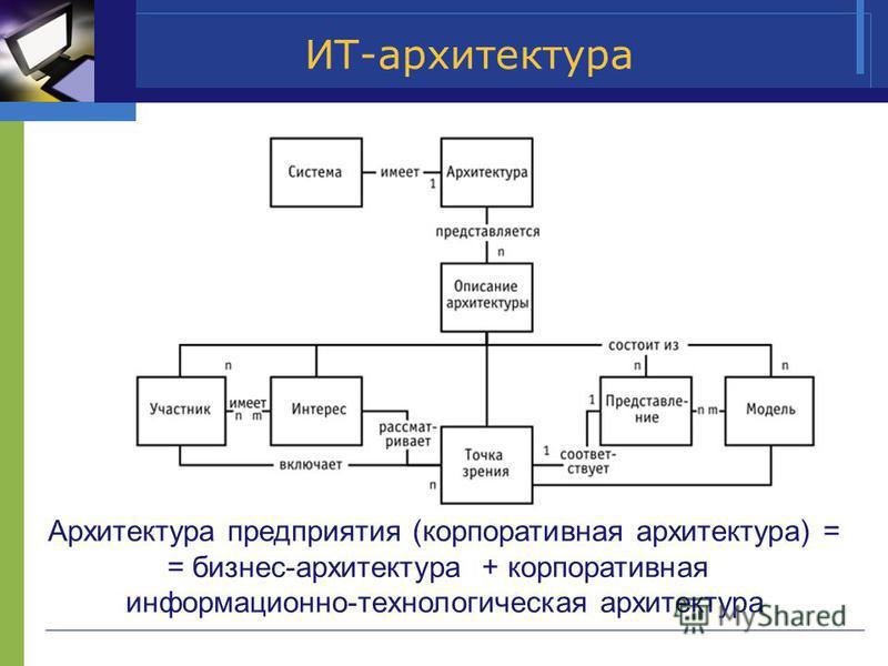 ИТ-архитектура Архитектура предприятия (корпоративная архитектура) = = бизнес-архитектура + корпоративная информационно-технологическая архитектура