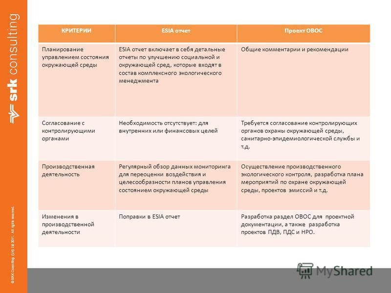 © SRK Consulting (UK) Ltd 2011. All rights reserved. КРИТЕРИИESIA отчет Проект ОВОС Планирование управлением состояния окружающей среды ESIA отчет включает в себя детальные отчеты по улучшению социальной и окружающей сред, которые входят в состав ком