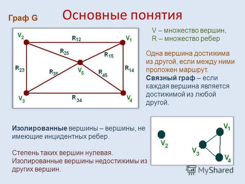 Основные понятия Граф G V – множество вершин, R – множество ребер Одна вершина достижима из другой, если между ними проложен маршрут. Связный граф – если каждая вершина является достижимой из любой другой. Изолированные вершины – вершины, не имеющие
