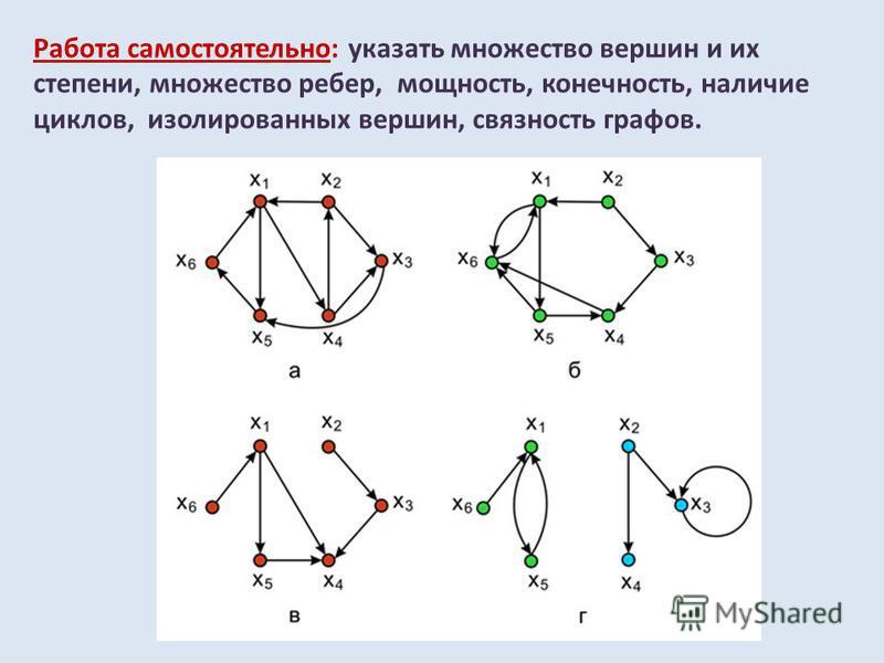 Работа самостоятельно: указать множество вершин и их степени, множество ребер, мощность, конечность, наличие циклов, изолированных вершин, связность графов.