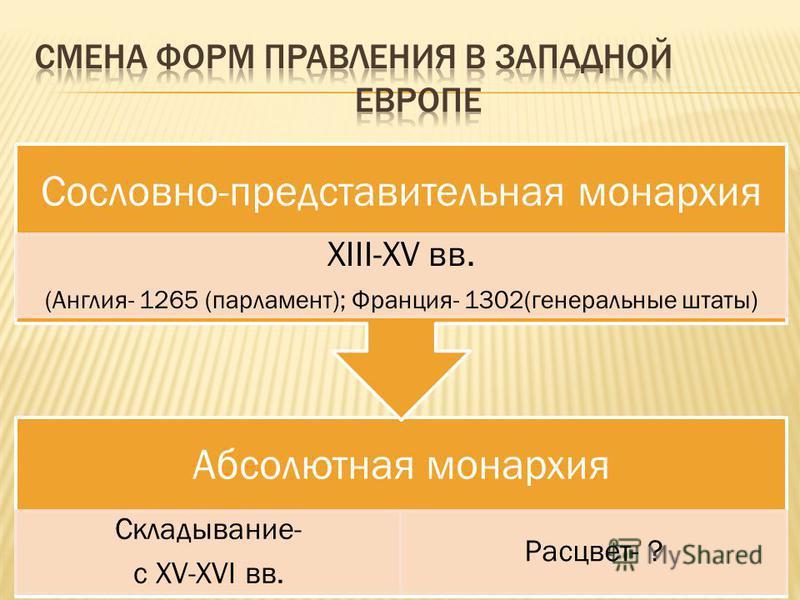 Абсолютная монархия Складывание- с XV-XVI вв. Расцвет- ? Сословно-представительная монархия XIII-XV вв. (Англия- 1265 (парламент); Франция- 1302(генеральные штаты)