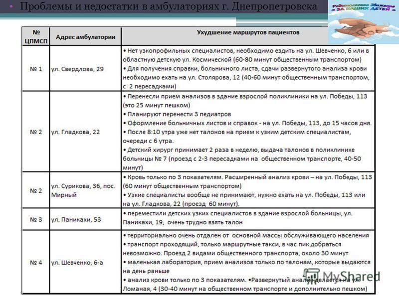 Проблемы и недостатки в амбулаториях г. Днепропетровска