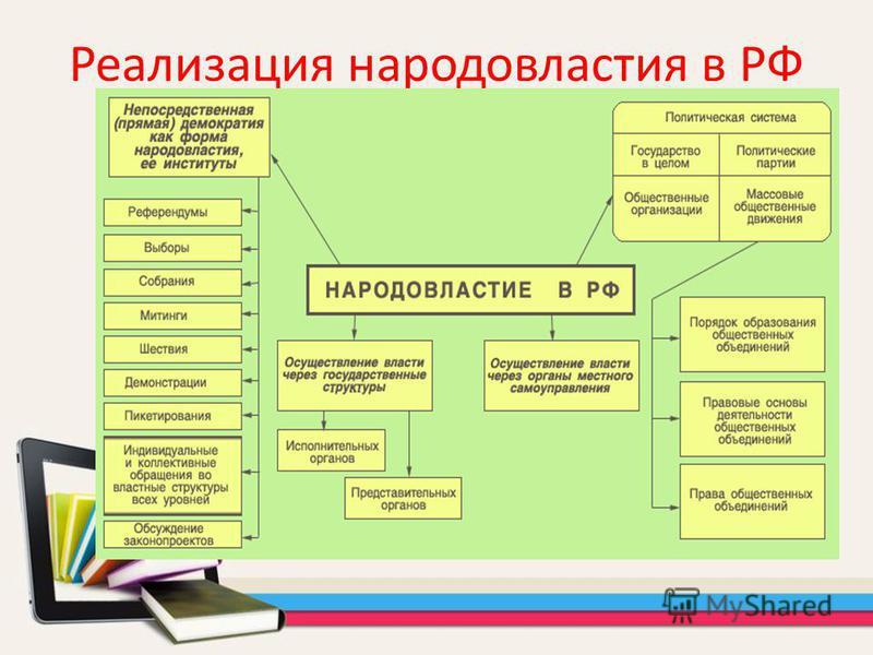 Реализация народовластия в РФ