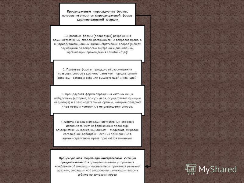 Процессуальные и процедурные формы, которые не относятся к процессуальной форме административной юстиции 1. Правовые формы ( процедуры ) разрешения административных споров, касающихся не вопросов права, а внутриорганизационных административных споров