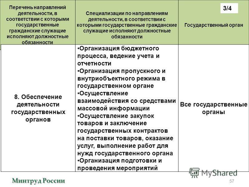 Минтруд России Перечень направлений деятельности, в соответствии с которыми государственные гражданские служащие исполняют должностные обязанности Специализации по направлениям деятельности, в соответствии с которыми государственные гражданские служа