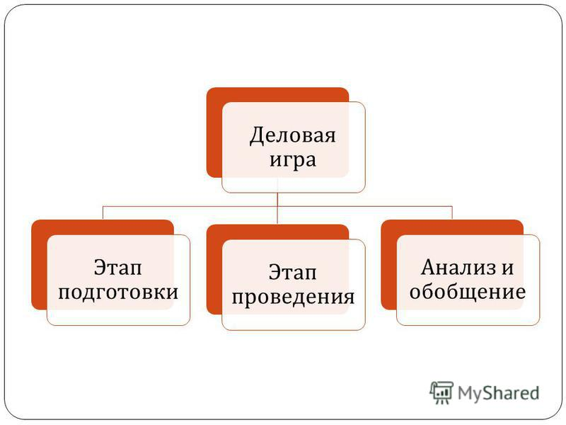 Деловая игра Этап подготовки Анализ и обобщение Этап проведения