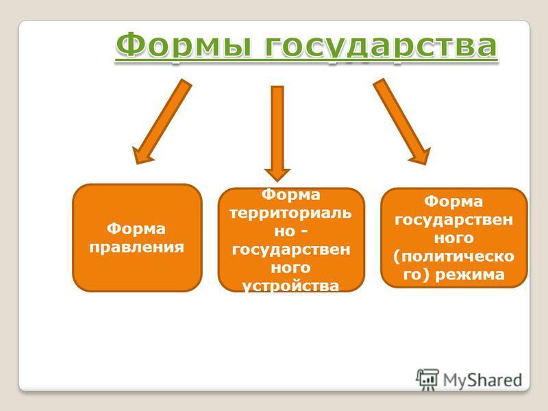 Форма правления Форма территориально - государственного устройства Форма государственного (политического) режима