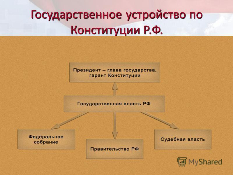 Государственное устройство по Конституции Р.Ф.