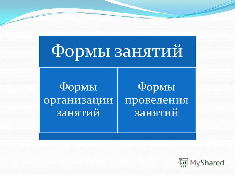 Формы занятий Формы организации занятий Формы проведения занятий