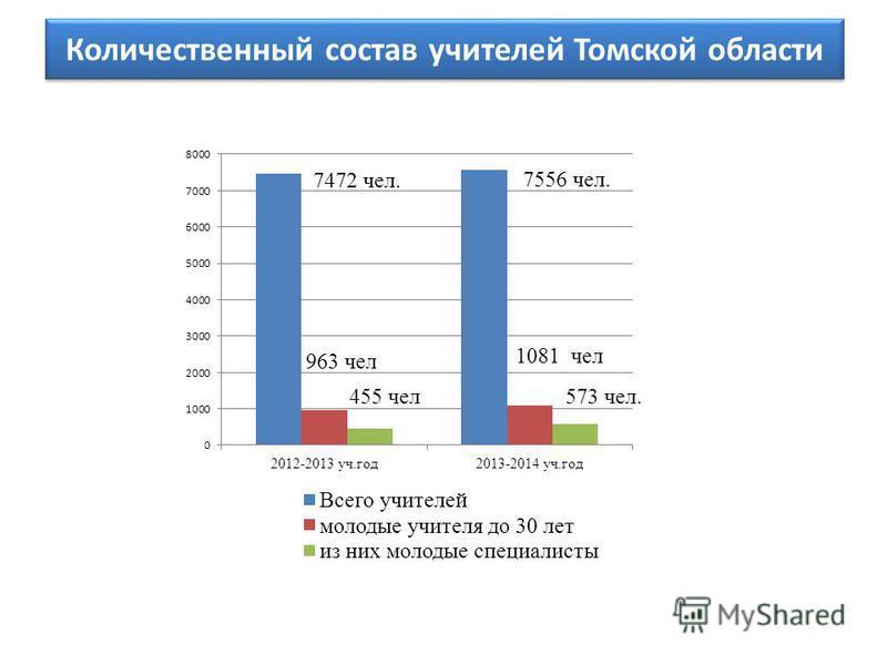 Количественный состав учителей Томской области