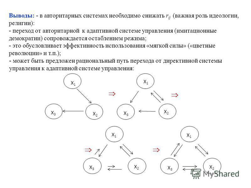 Х1Х1 Х2Х2 Х1Х1 Х2Х2 Х3Х3 Х3Х3 Х1Х1 Х2Х2 Х1Х1 Х2Х2 Х3Х3 Х3Х3 Выводы: - в авторитарных системах необходимо снижать r ij (важная роль идеологии, религии): - переход от авторитарной к адаптивной системе управления (имитационные демократии) сопровождается