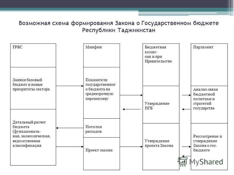Возможная схема формирования Закона о Государственном бюджете Республики Таджикистан ГРБСМинфин Бюджетная комиссия и при Правительстве Заявки базовый бюджет и новые приоритеты сектора Показатели государственного бюджета на среднесрочную перспективу У