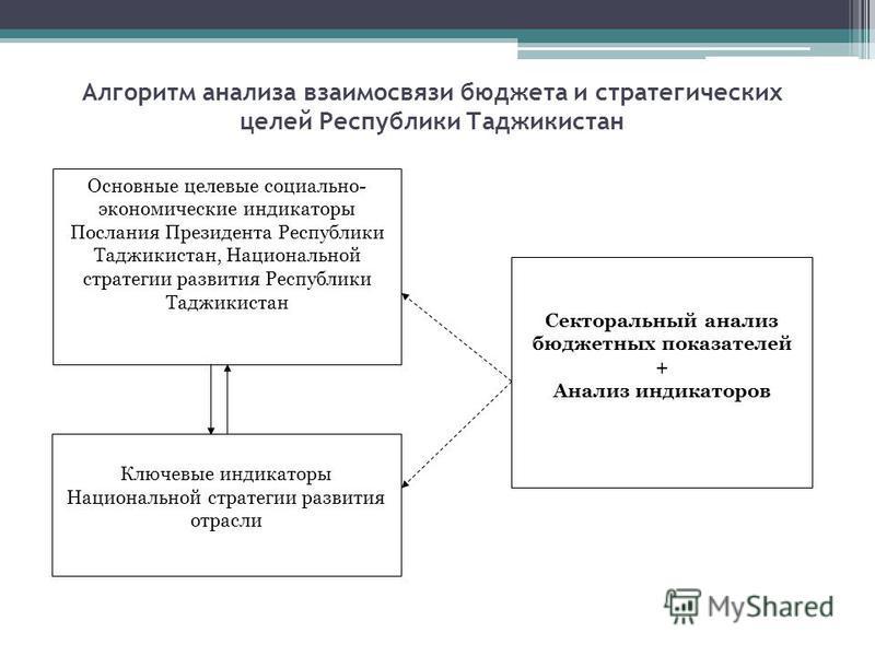Алгоритм анализа взаимосвязи бюджета и стратегических целей Республики Таджикистан Основные целевые социально- экономические индикаторы Послания Президента Республики Таджикистан, Национальной стратегии развития Республики Таджикистан Ключевые индика