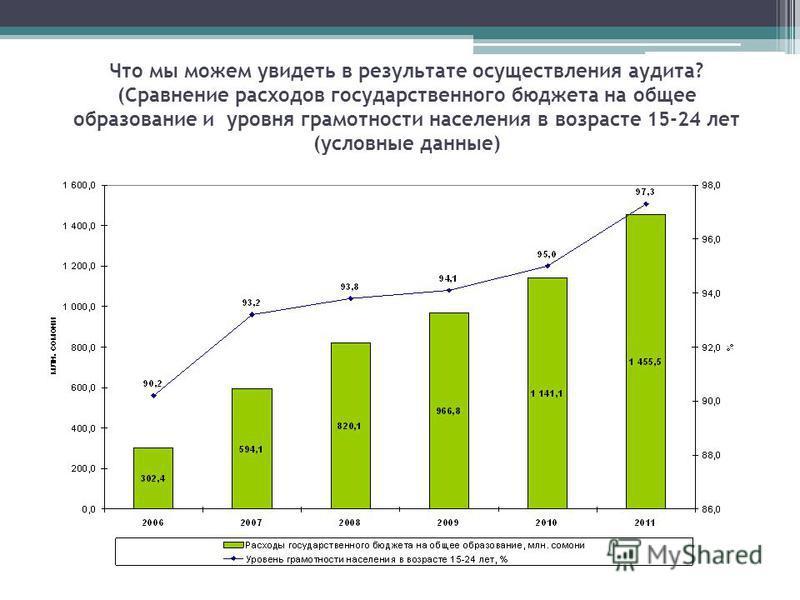 Что мы можем увидеть в результате осуществления аудита? (Сравнение расходов государственного бюджета на общее образование и уровня грамотности населения в возрасте 15-24 лет (условные данные)