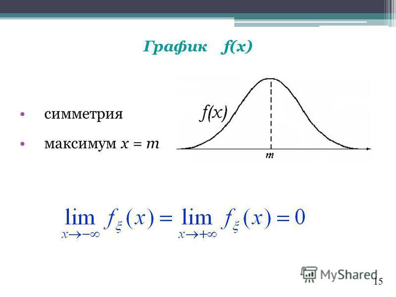 График f(x) симметрия максимум х = m 15