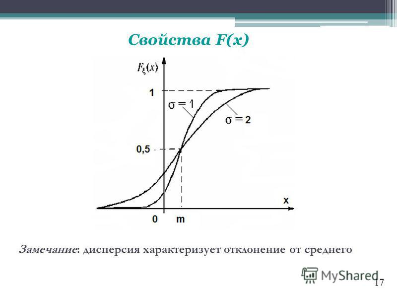 Замечание: дисперсия характеризует отклонение от среднего Свойства F(x) 17