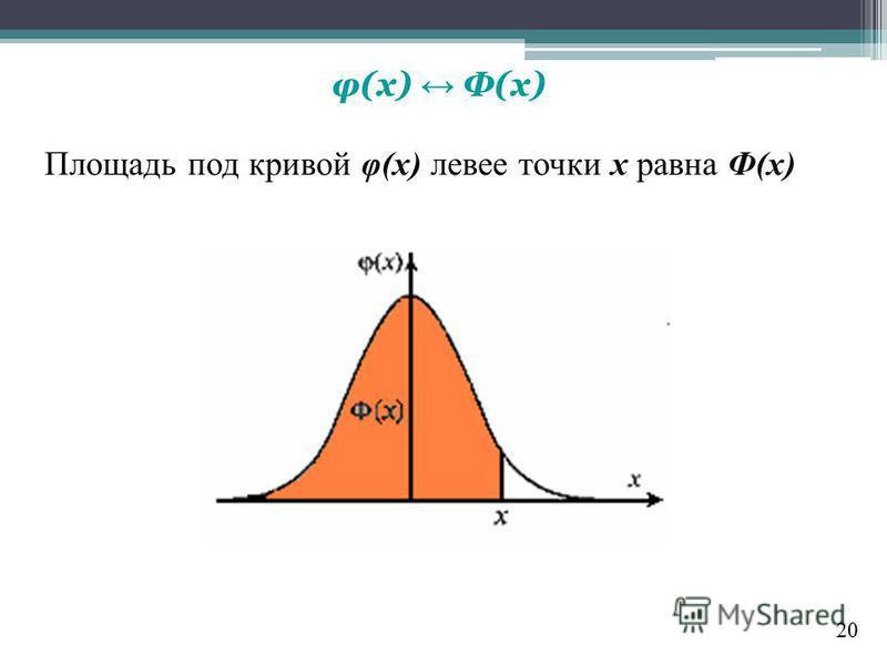 φ(х) Ф(х) Площадь под кривой φ(х) левее точки х равна Ф(x) 20