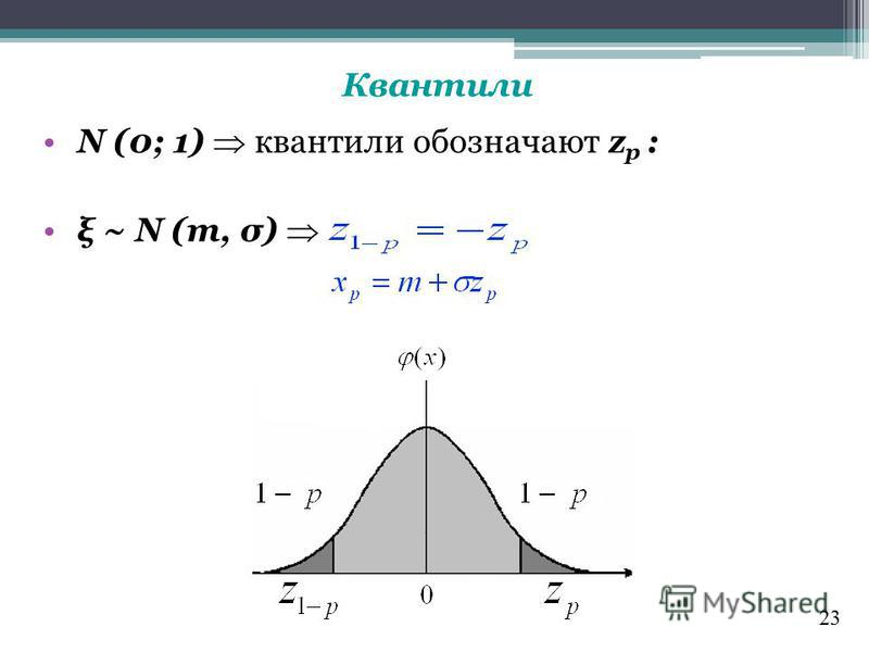 Квантили N (0; 1) квантили обозначают z p : ξ ~ N (m, σ) 23