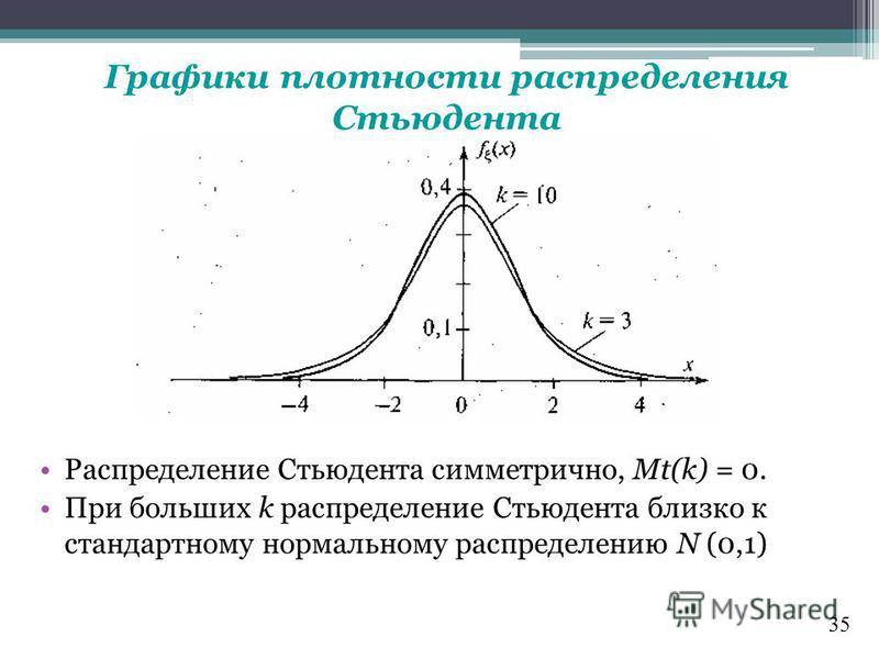 Графики плотности распределения Стьюдента Распределение Стьюдента симметрично, Mt(k) = 0. При больших k распределение Стьюдента близко к стандартному нормальному распределению N (0,1) 35