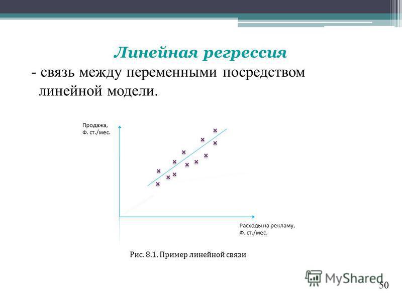 50 Линейная регрессия - связь между переменными посредством линейной модели. Продажа, Ф. ст./мес. Расходы на рекламу, Ф. ст./мес. Рис. 8.1. Пример линейной связи