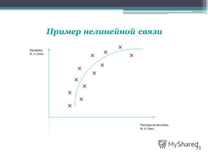 51 Пример нелинейной связи Продажа, Ф. ст./мес. Расходы на рекламу, Ф. ст./мес.