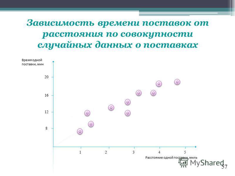57 Зависимость времени поставок от расстояния по совокупности случайных данных о поставках