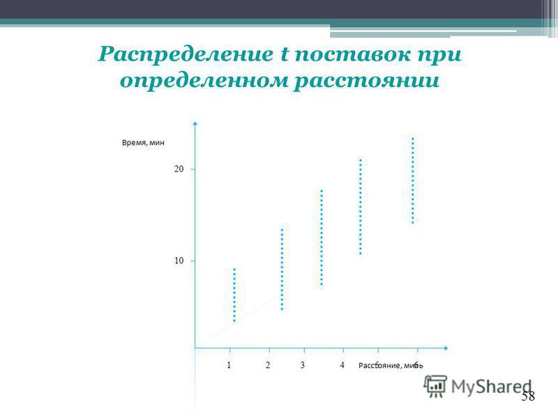58 Распределение t поставок при определенном расстоянии Расстояние, миль Время, мин 20 10 123456