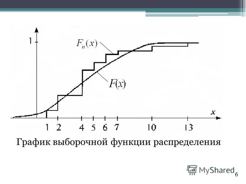 График выборочной функции распределения 6
