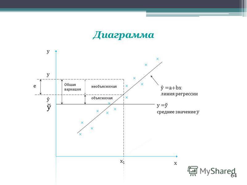 64 Диаграмма x1x1 e x y Общая вариация необъяснимая объяснимая ŷ y ŷ =a+bx линия регрессии y =ў среднее значение y ў
