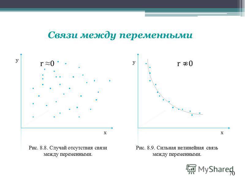 70 Связи между переменными x y x y r 0r 0r 0 Рис. 8.8. Случай отсутствия связи между переменными. Рис. 8.9. Сильная нелинейная связь между переменными.