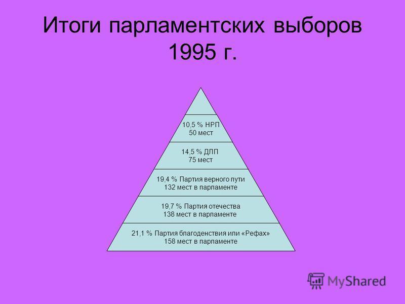 Итоги парламентских выборов 1995 г. 10,5 % НРП 50 мест 14,5 % ДЛП 75 мест 19,4 % Партия верного пути 132 мест в парламенте 19,7 % Партия отечества 138 мест в парламенте 21,1 % Партия благоденствия или «Рефах» 158 мест в парламенте