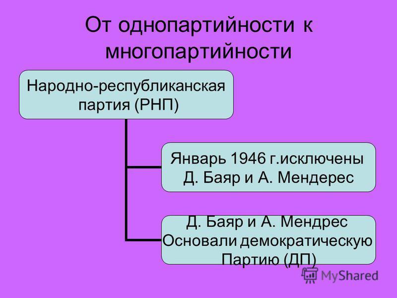 От однопартийности к многопартийности Народно- республиканская партия (РНП) Январь 1946 г.исключены Д. Баяр и А. Мендерес Д. Баяр и А. Мендрес Основали демократическую Партию (ДП)