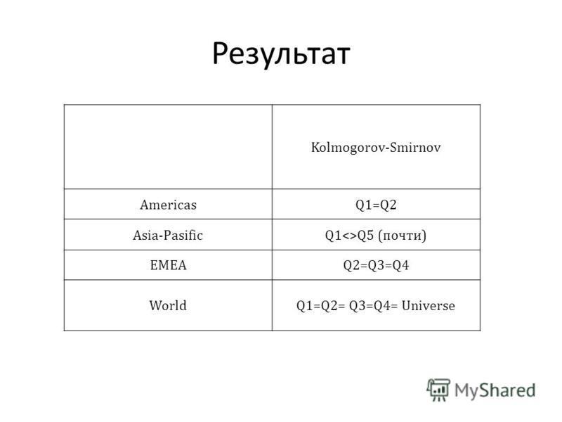 Результат Kolmogorov-Smirnov AmericasQ1=Q2 Asia-PasificQ1Q5 (почти) EMEAQ2=Q3=Q4 World Q1=Q2= Q3=Q4= Universe