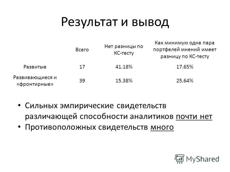 Результат и вывод Всего Нет разницы по КС-тесту Как минимум одна пара портфелей мнений имеет разницу по КС-тесту Развитые 1741.18%17.65% Развивающиеся и «фронтирные» 3915.38%25.64% Сильных эмпирические свидетельств различающей способности аналитиков