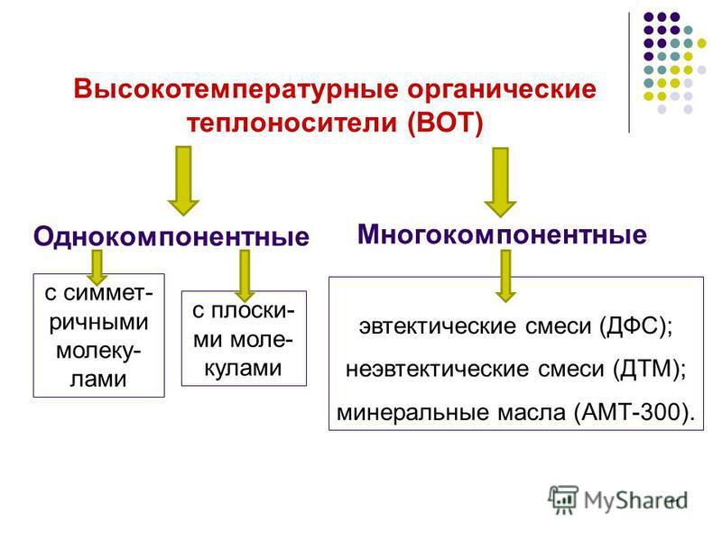 Высокотемпературные органические теплоносители (ВОТ) Однокомпонентные с симметричными молекулами Многокомпонентные с плоски- ми молекулами эвтектические смеси (ДФС); не эвтектические смеси (ДТМ); минеральные масла (АМТ-300). 11