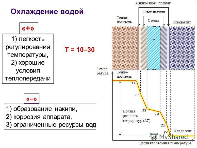 Охлаждение водой «+» 1) легкость регулирования температуры, 2) хорошие условия теплопередачи 1) образование накипи, 2) коррозия аппарата, 3) ограниченные ресурсы воды «–» Т = 10–30 °С 14