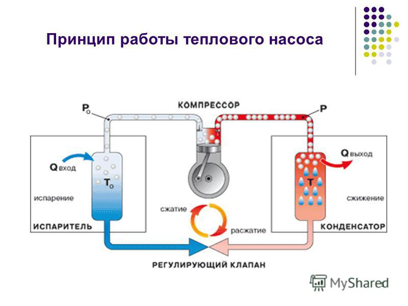 Принцип работы теплового насоса 5