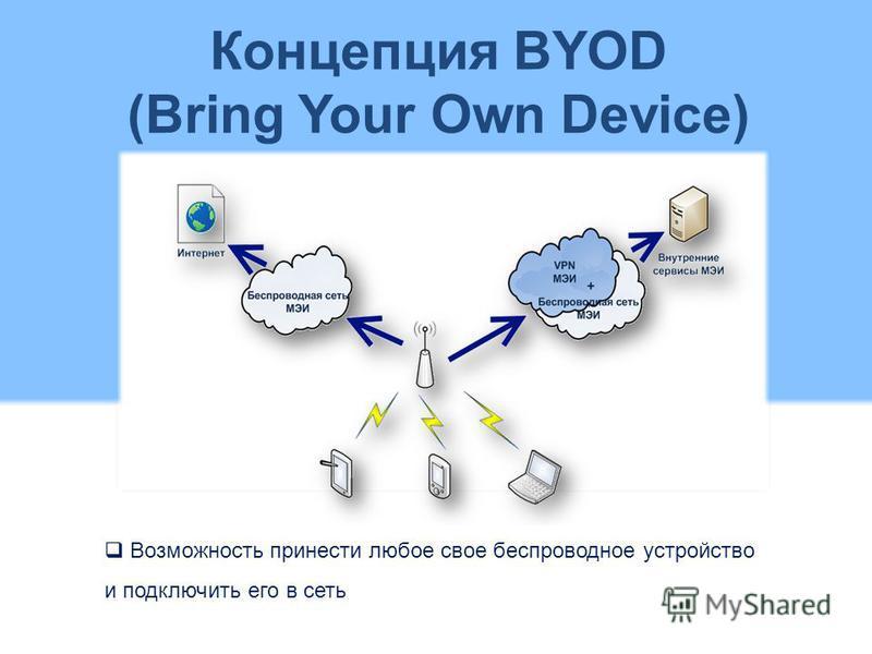 Концепция BYOD (Bring Your Own Device) Возможность принести любое свое беспроводное устройство и подключить его в сеть