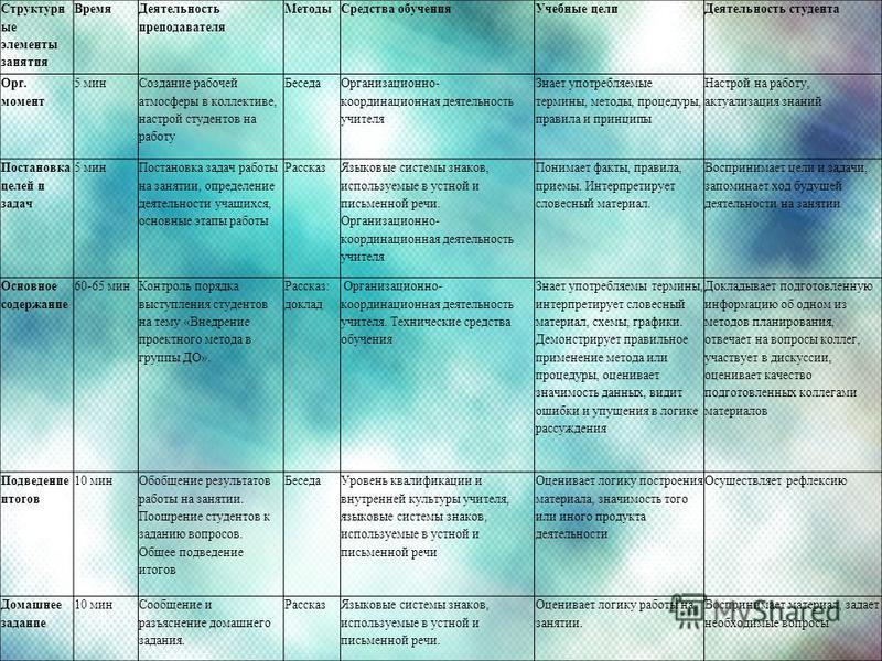 Структурн ые элементы занятия Время Деятельность преподавателя Методы Средства обучения Учебные цели Деятельность студента Орг. момент 5 мин Создание рабочей атмосферы в коллективе, настрой студентов на работу Беседа Организационно- координационная д