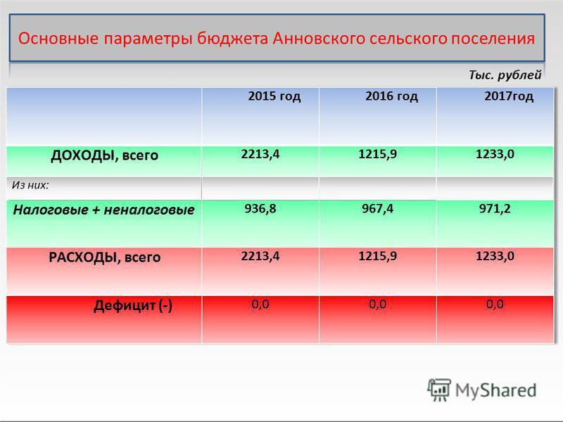 Тыс. рублей 2015 год 2016 год 2017 год ДОХОДЫ, всего 2213,41215,91233,0 Из них: Налоговые + неналоговые 936,8967,4971,2 РАСХОДЫ, всего 2213,41215,91233,0 Дефицит (-) 0,0