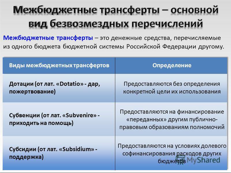 Межбюджетные трансферты – это денежные средства, перечисляемые из одного бюджета бюджетной системы Российской Федерации другому. Виды межбюджетных трансфертов Дотации (от лат. «Dotatio» - дар, пожертвование) Субвенции (от лат. «Subvenire» - приходить
