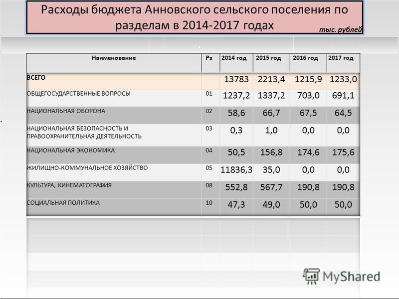 Расходы бюджета Анновского сельского поселения по разделам в 2014-2017 годах тыс. рублей..