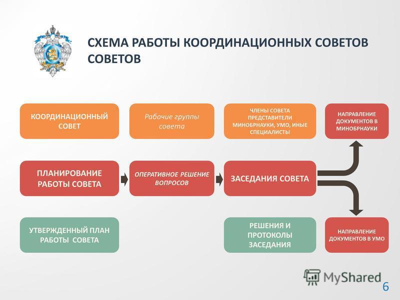 СХЕМА РАБОТЫ КООРДИНАЦИОННЫХ СОВЕТОВ СОВЕТОВ 6 КООРДИНАЦИОННЫЙ СОВЕТ ПЛАНИРОВАНИЕ РАБОТЫ СОВЕТА УТВЕРЖДЕННЫЙ ПЛАН РАБОТЫ СОВЕТА Рабочие группы совета ОПЕРАТИВНОЕ РЕШЕНИЕ ВОПРОСОВ ЧЛЕНЫ СОВЕТА ПРЕДСТАВИТЕЛИ МИНОБРНАУКИ, УМО, ИНЫЕ СПЕЦИАЛИСТЫ ЗАСЕДАНИЯ