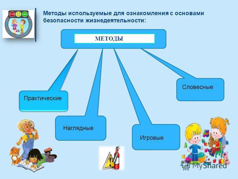 Методы используемые для ознакомления с основами безопасности жизнедеятельности: МЕТОДЫ Практические Наглядные Словесные Игровые