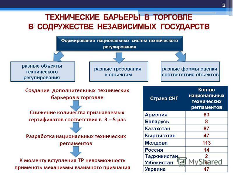 2 Создание дополнительных технических барьеров в торговле разные объекты технического регулирования разные формы оценки соответствия объектов разные требования к объектам Формирование национальных систем технического регулирования Снижение количества