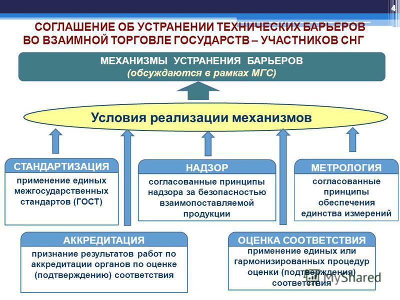 Условия реализации механизмов согласованные принципы надзора за безопасностью взаимопоставляемой продукции применение единых или гармонизированных процедур оценки (подтверждения) соответствия применение единых межгосударственных стандартов (ГОСТ) сог