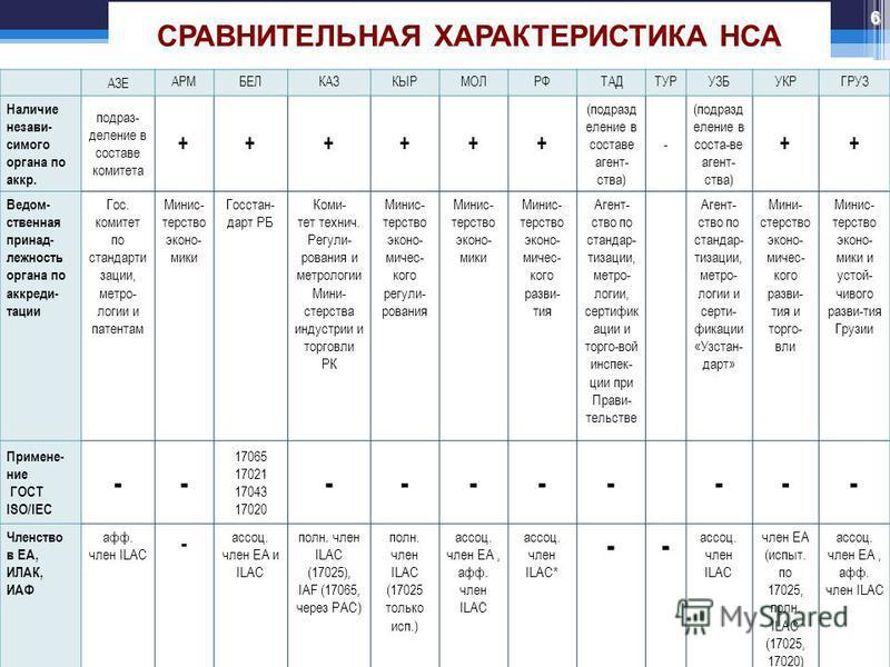 СРАВНИТЕЛЬНАЯ ХАРАКТЕРИСТИКА НСА АЗЕ АРМБЕЛКАЗКЫРМОЛРФТАДТУРУЗБУКРГРУЗ Наличие независимого органа по аккр. подразделение в составе комитета ++++++ (подразделение в составе агентства) - (подразделение в соста-ве агентства) ++ Ведом- ственная принадле
