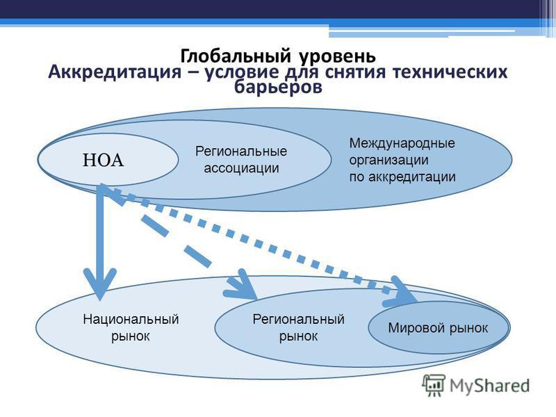 Глобальный уровень Аккредитация – условие для снятия технических барьеров НОА Региональные ассоциации Международные организации по аккредитации Национальный рынок Региональный рынок Мировой рынок