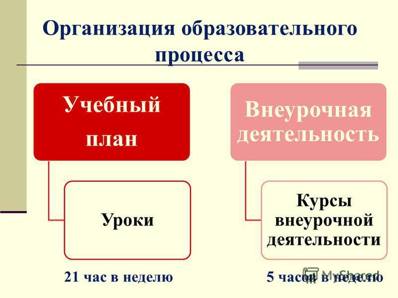 Организация образовательного процесса Учебный план Уроки Внеурочная деятельность Курсы внеурочной деятельности 21 час в неделю 5 часов в неделю