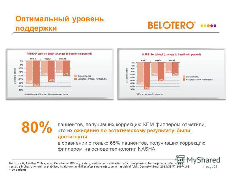 | page 28 Оптимальный уровень поддержки пациентов, получивших коррекцию КПМ филлером отметили, что их ожидания по эстетическому результату были достигнуты в сравнении с только 65% пациентов, получивших коррекцию филлером на основе технологии NASHA 80